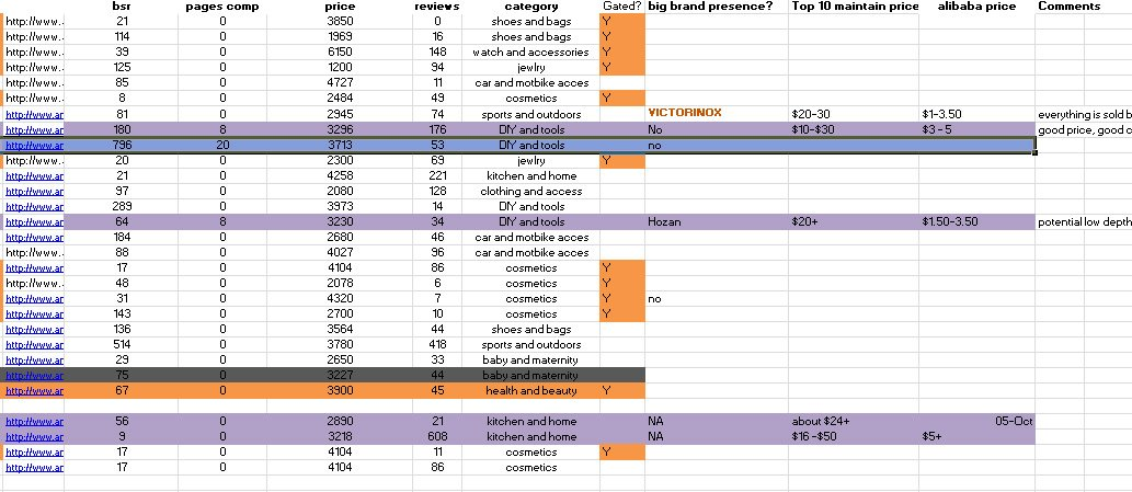 Here's an example spreadsheet of a recent bit of research I'm doing for Amazon Japan.