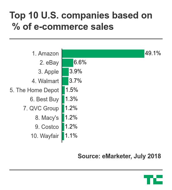 top-e-commerce-companies amazon affiliate marketing
