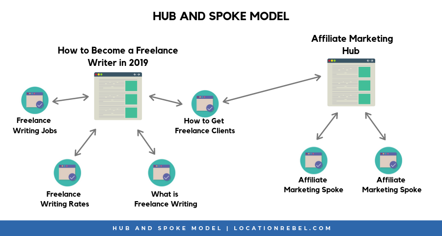 Hub and Spoke SEO Model