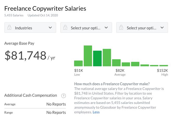 Salary-Freelance-Copywriter-Glassdoor