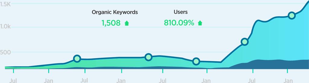 responsify keywords chart